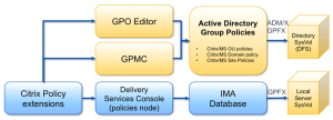 Citrix and AD GPO Overview