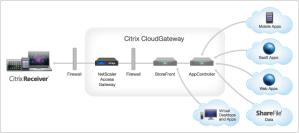 CloudGateway