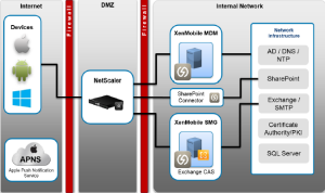 XenMobile MDM with Netscaler Overview