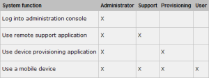XenMobile User Roles