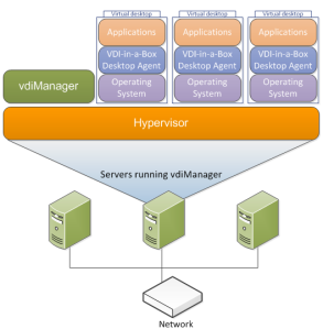 VDI in a Box overview