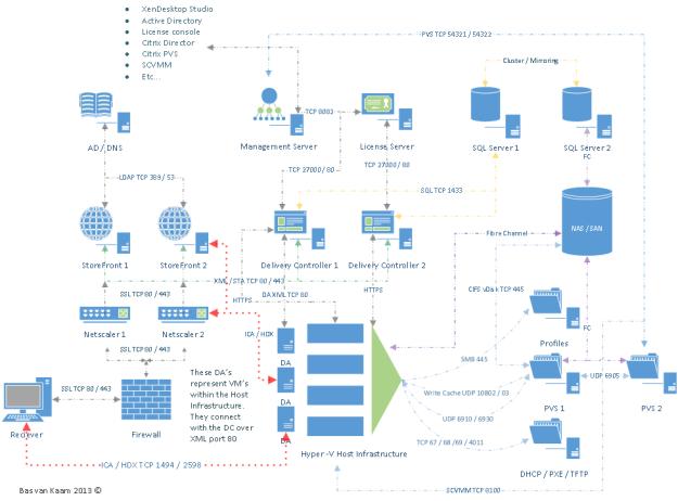 XenDesktop 7 Overview