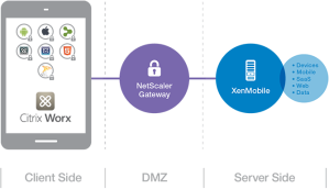 XenMobile Overview