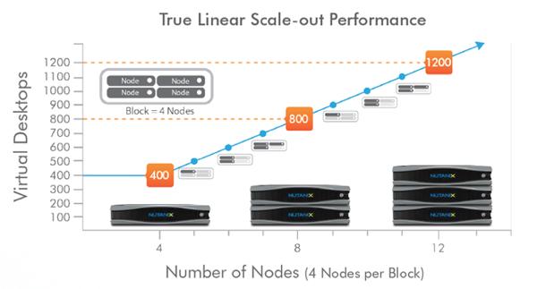 Nutanix-Linear-Scale