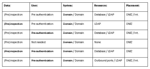 DMZ overview table