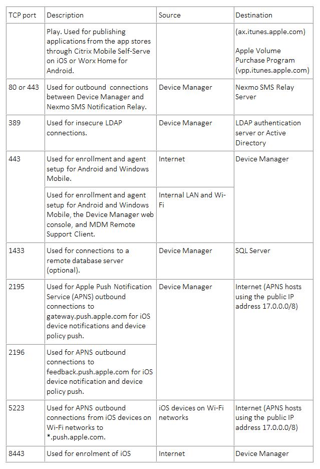 Table 5 MDM