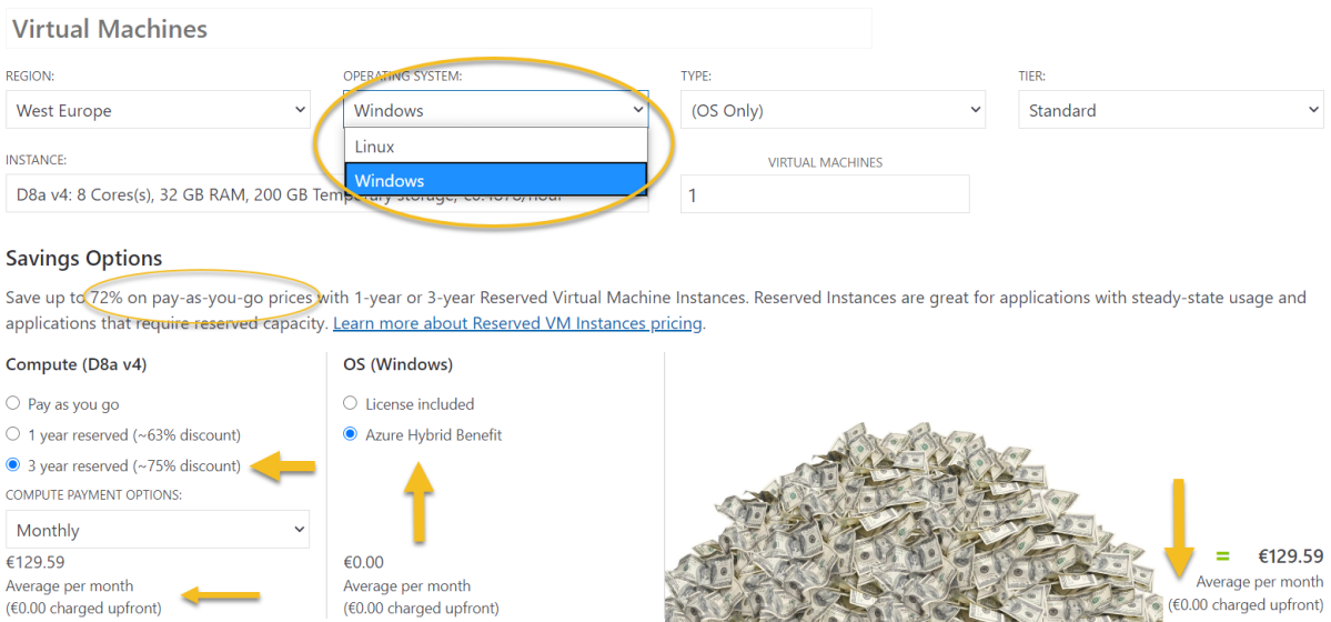 What you need to know about Azure Reserved Instances, AHB and WVD